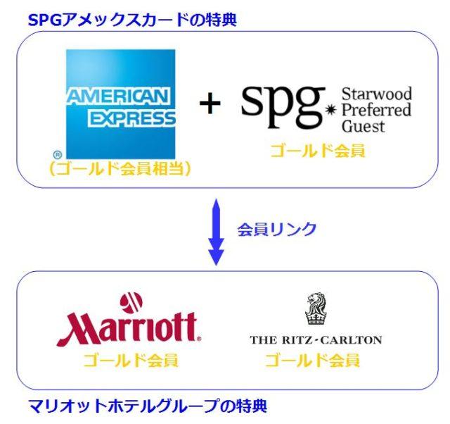SPGアメックスカードの会員特典のまとめ図。すごい数です!