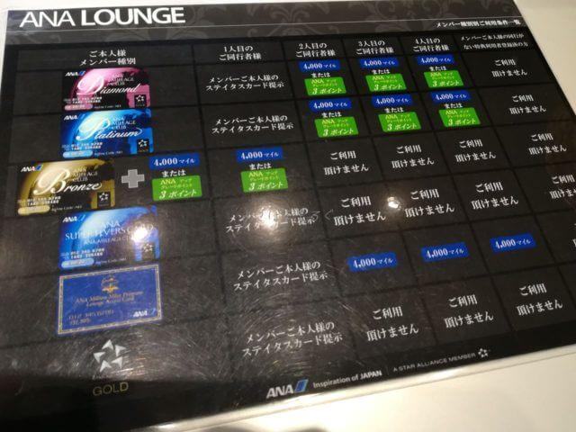 羽田空港国際線ANAラウンジの利用資格早見表